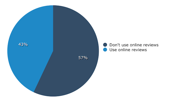 Percent Using Legal Reviews