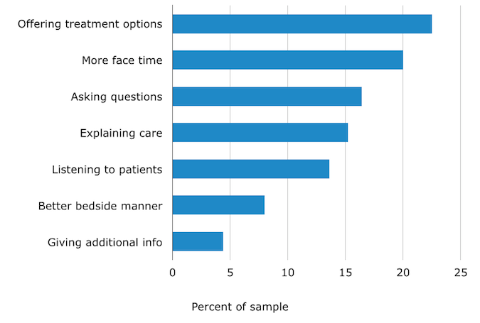 Ways Physicians Could Improve Patient Engagement