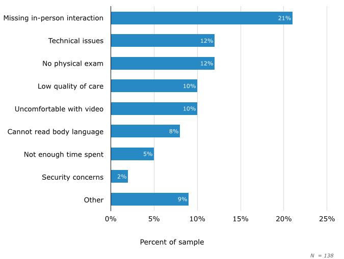Top Telemedicine Concerns