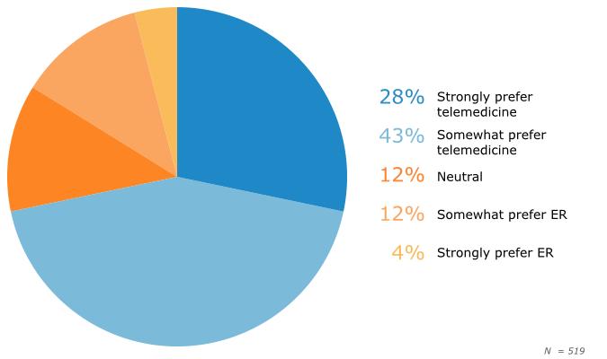 Patient Preferences for Telemedicine Over ER