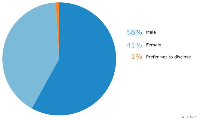 Respondents by Gender