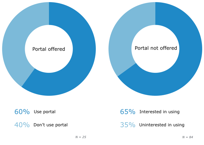 Chiropractic Patient Portal Adoption and Interest