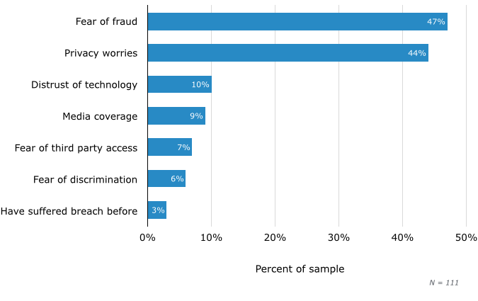 Top Concerns About Health Information Security Breach