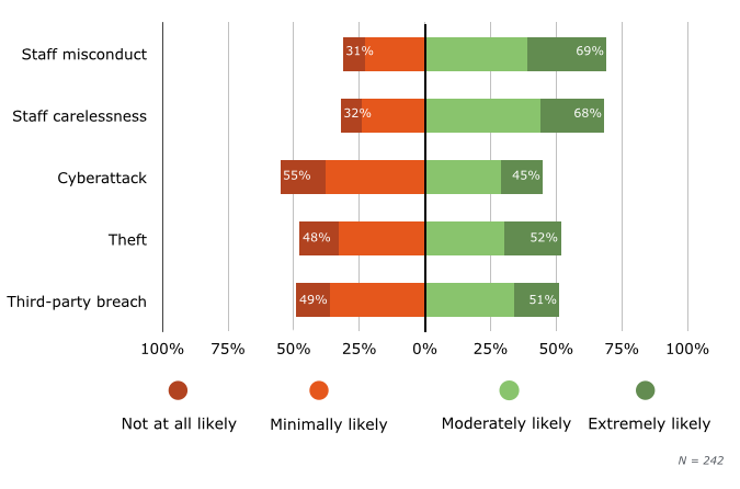 By Breach Type: Likelihood to Switch Providers After Security Breach