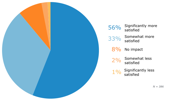 SDM Impact on Satisfaction With Medical Care