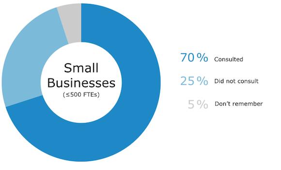 Consultation Small Business Purchase
