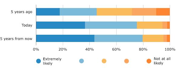 Likelihood Consult Online Reviews