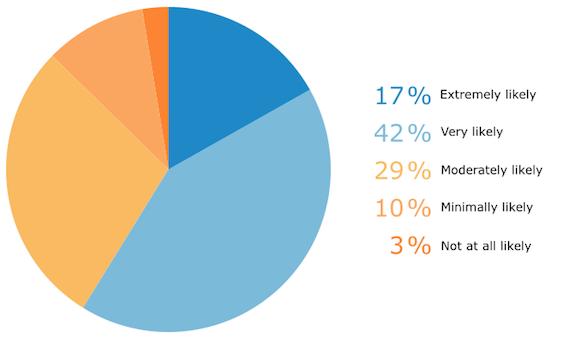 Likelihood of Buying Based on Positive Reviews
