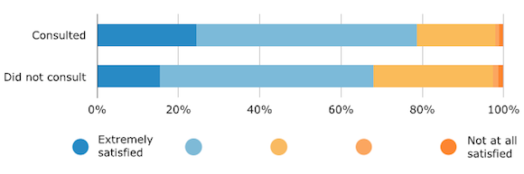 Satisfaction With Software Purchase