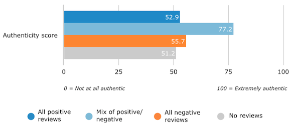 Perceived Authenticity of Reviews