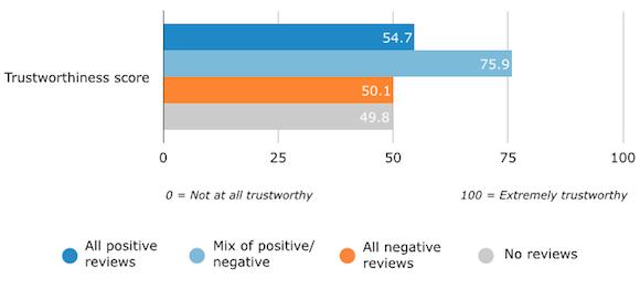 Perceived Trustworthiness of Vendor