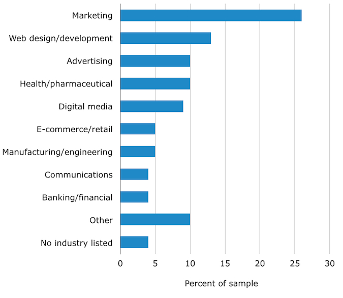 Job Listings by Industry