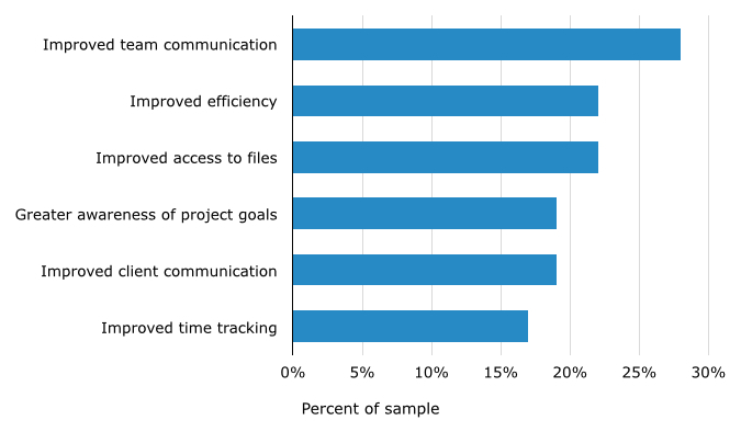 Top Benefits of Mobile Project Management Apps
