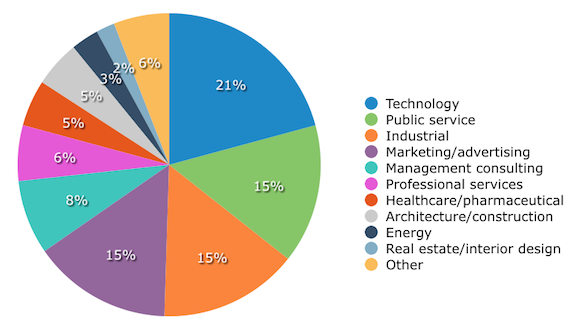 Buyers by sector