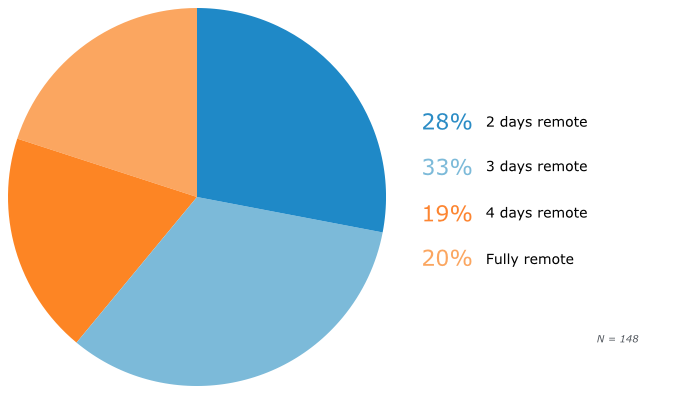 Frequency of Remote Work