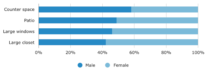 Preferred Feature of Micro-Apartment, by Gender