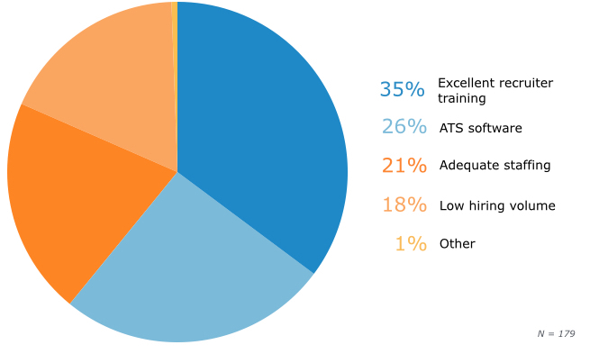 Recruiter Perceptions of Top Causes of Positive Candidate Experiences