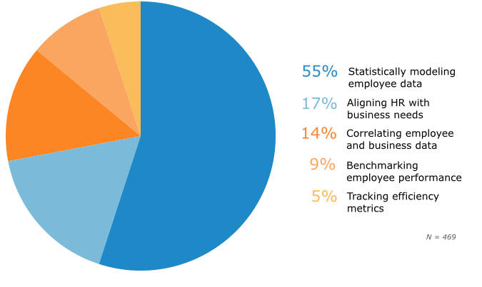 Recruiter Definitions of 'HR Analytics'