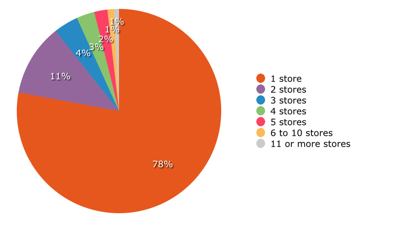 Buyers' number of retail stores