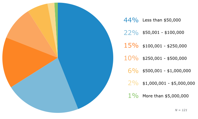 By Annual Revenue: Users' Business Size