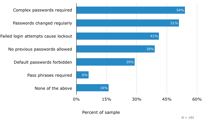 Enforced Workplace Password Best Practices