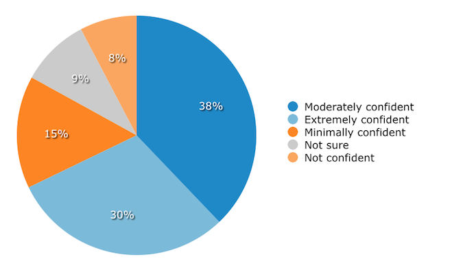 SMB Confidence in Understanding of Liability for Breaches
