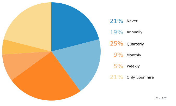Frequency of Employee Security Training