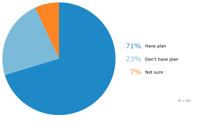 Prevalence of File-Recovery Plans