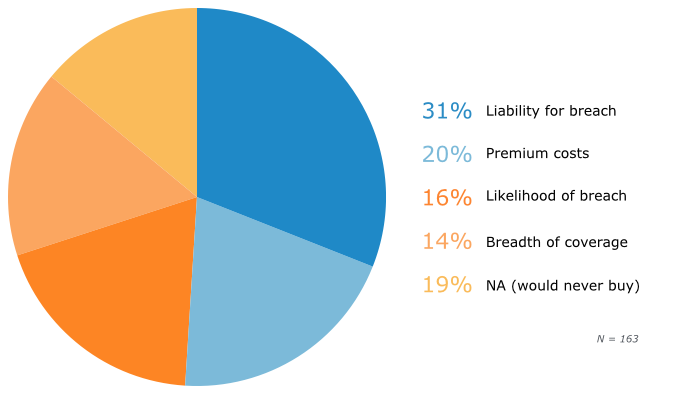 Factors SMBs Want to Understand Before Purchasing Cyber Insurance
