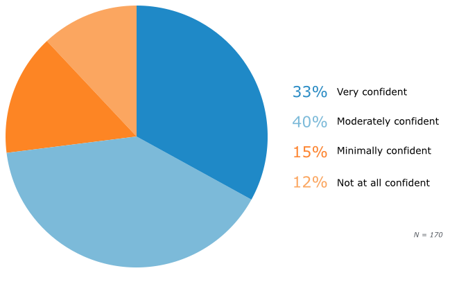 SMB Confidence in Knowledge of Financial Cost of a Breach