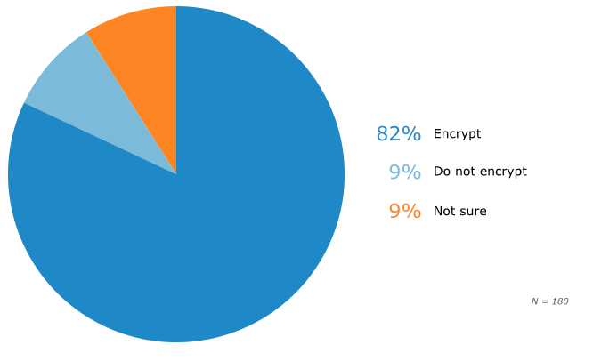 SMB Encryption of Customer PII