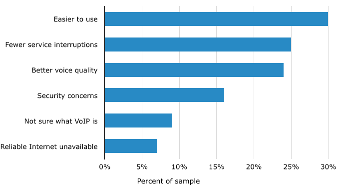Top Reasons Users Choose PSTN Over VoIP