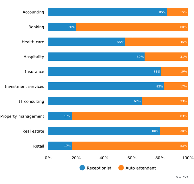 Use of Auto Attendants vs. Receptionists During Business Hours, by Industry