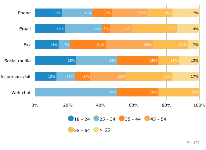 By Age: Preferred Channel for Initial Contact With Local Business
