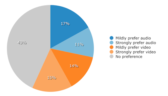 Employees Preferred Conferencing Methods