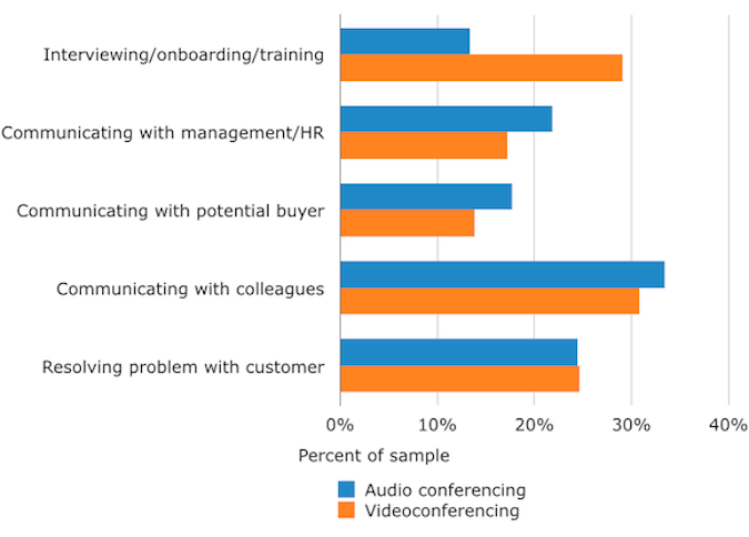 Preferred Business Contexts for Conferencing Methods