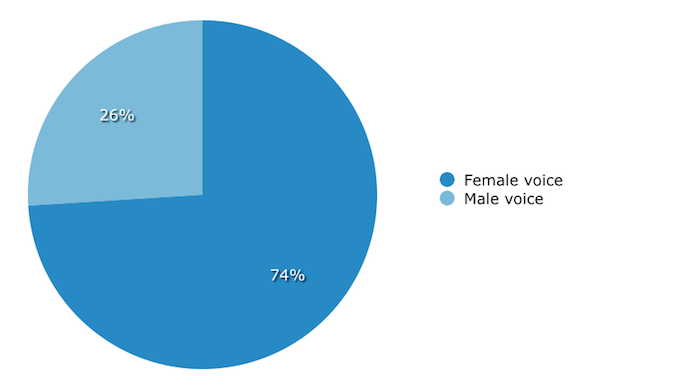 Gender of IVR Voice