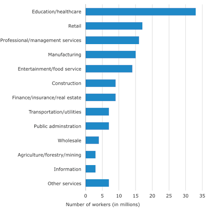 Major American Industries by Number of Employees