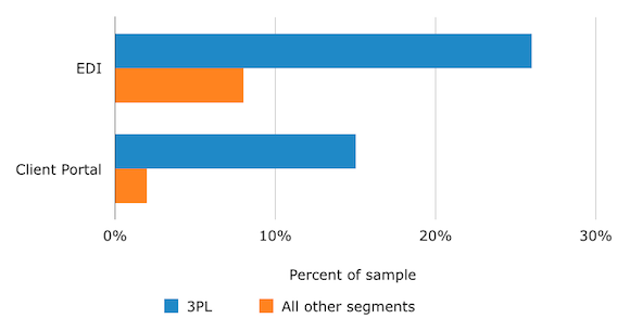 Preference for EDI, Client Portal by Industry Segment