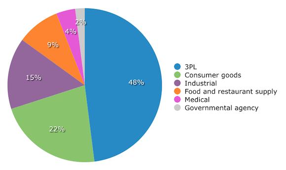 Demographics: Prospective Buyers by Industry