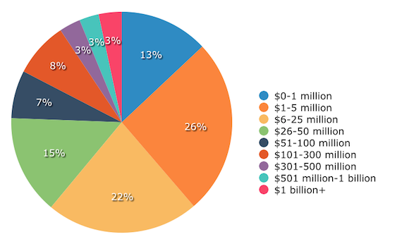 Demographics: Prospective Buyer Size by Annual Revenue