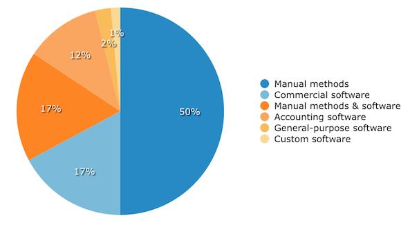 Current methods for managing processes