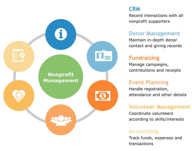 Nonprofit Management Applications