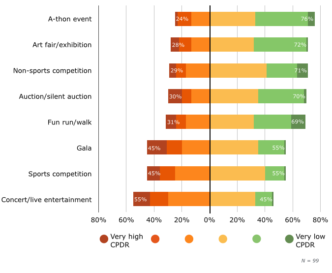 Average Cost per Dollar Raised, by Event Type
