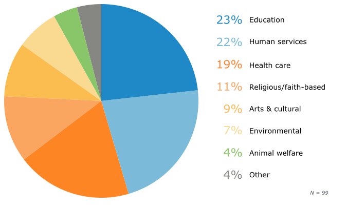 Nonprofit Respondents by Sector