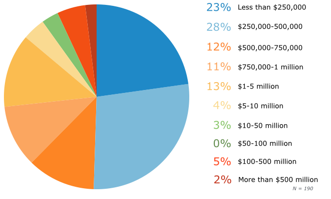 Respondents by Annual Operating Budget