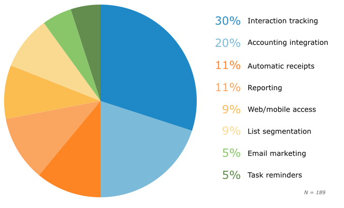 Most Frequently Used Fundraising Functionality
