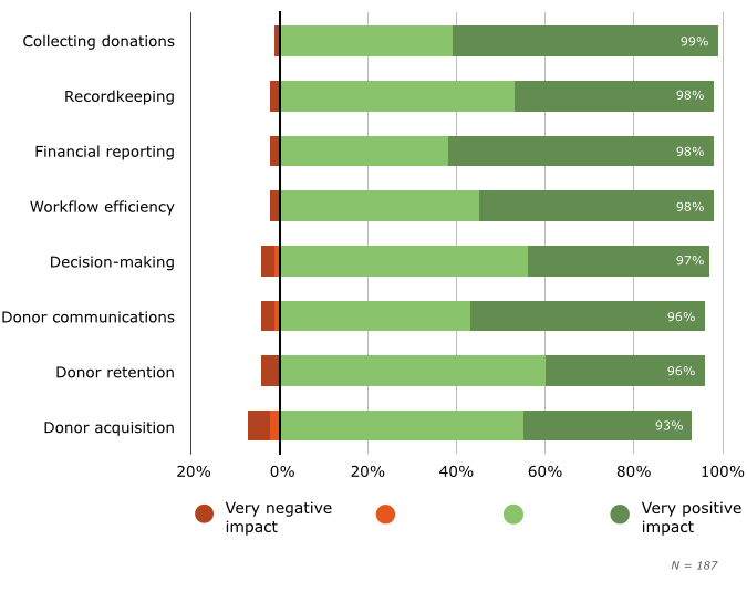 Impact of Fundraising Software on Core Activities