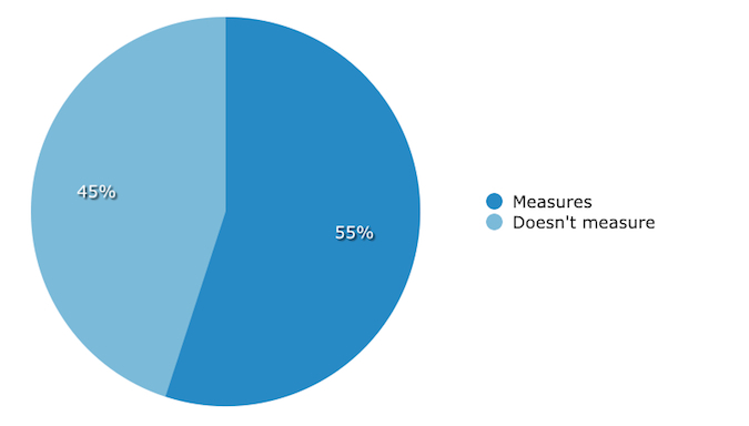 Volunteer impact measurement rate