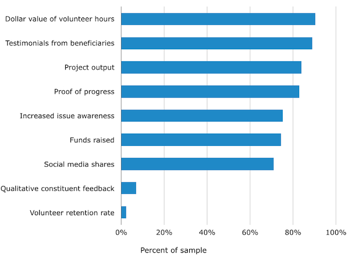 Top volunteer impact indicators
